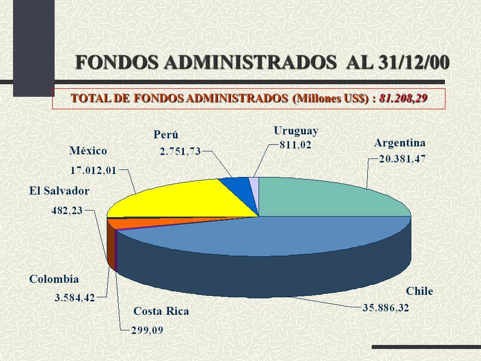 FONDOS ADMINISTRADOS AL 31/12/00 TOTAL DE FONDOS ADMINISTRADOS (Millones US$) : 81.208,29 México Chile Argentina Uruguay Perú El Salvador Colombia Cos