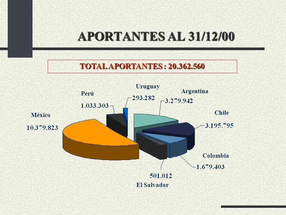 APORTANTES AL 31/12/00 TOTAL APORTANTES : 20.362.560 México Perú Uruguay Argentina Chile El Salvador Colombia