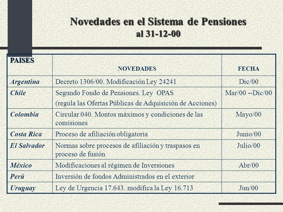 Novedades en el Sistema de Pensiones al 31-12-00 PAISES NOVEDADESFECHA ArgentinaDecreto 1306/00. Modificación Ley 24241Dic/00 ChileSegundo Fondo de Pe