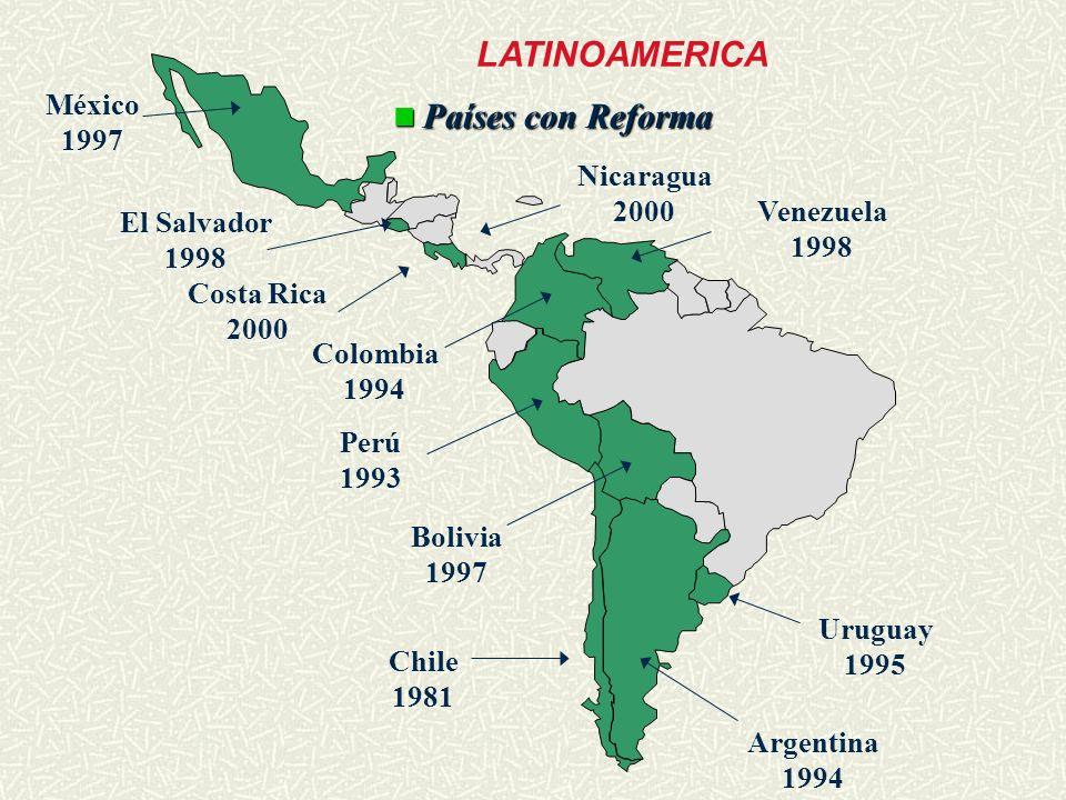 Colombia 1994 Perú 1993 Chile 1981 Argentina 1994 México 1997 Uruguay 1995 Bolivia 1997 LATINOAMERICA Venezuela 1998 El Salvador 1998 Países con Refor