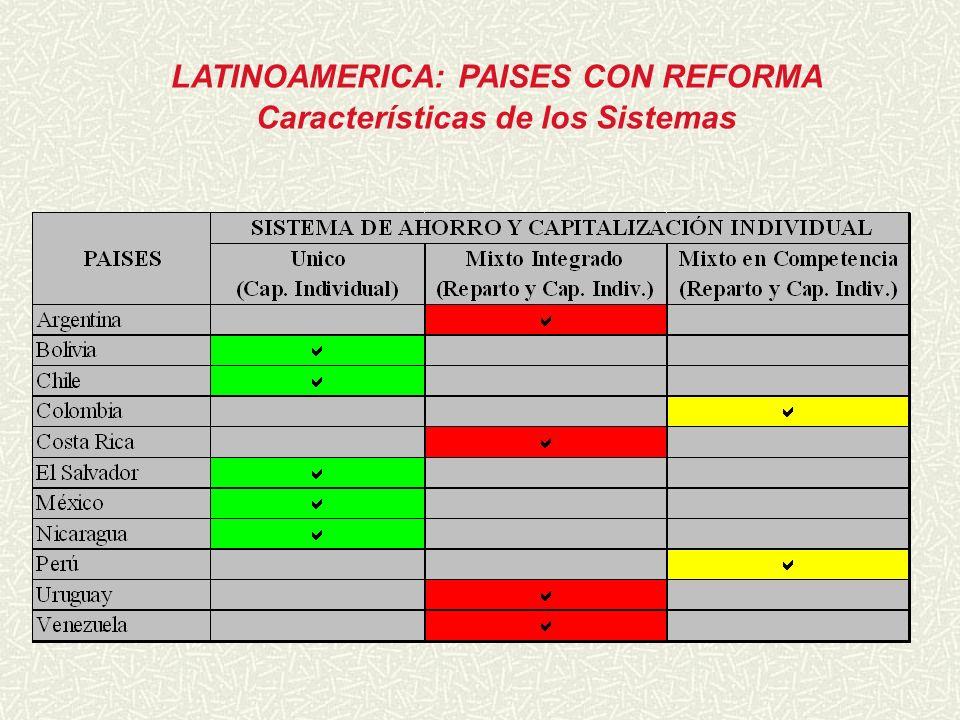 LATINOAMERICA: PAISES CON REFORMA Características de los Sistemas