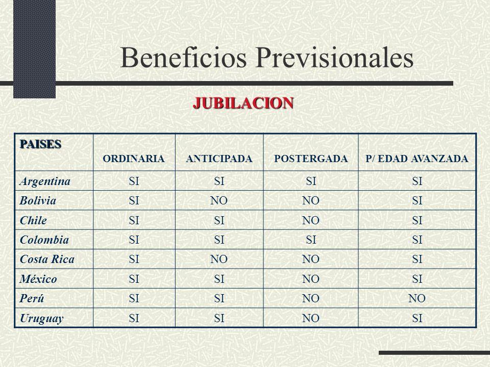 Beneficios Previsionales PAISES PENSION POR INVALIDEZ Y MUERTE GASTOS DE SEPELIO ArgentinaSINO BoliviaSI ChileSI ColombiaSI Costa RicaSINO MéxicoSI PerúSI UruguaySI