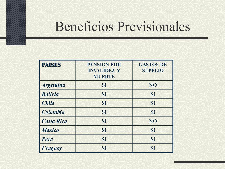 Beneficios Previsionales PAISES PENSION POR INVALIDEZ Y MUERTE GASTOS DE SEPELIO ArgentinaSINO BoliviaSI ChileSI ColombiaSI Costa RicaSINO MéxicoSI Pe