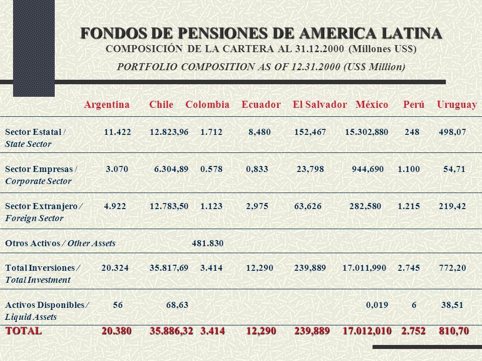 AFILIADOS / FONDOS ADMINISTRADOS PAISESAFILIADOSFONDOSADMINISTRADOS ( en Millones) Argentina8.395.36820.381,47 Chile6.279.87635.886,32 Colombia3.954.0073.584,42 Costa Rica832.976299,09 El Salvador847.805482,23 México17.844.95617.012,01 Perú2.471.5932.751,73 Uruguay577.729811,02 TOTAL41.204.31081.208,29 Brasil *5.119.95671.891,18 * Datos:ABRAPP al 30/11/00 ANAPP al 30/06/00