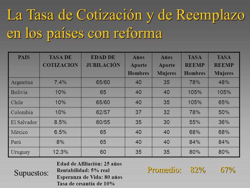 La Tasa de Cotización y de Reemplazo en los países con reforma PAISTASA DE COTIZACION EDAD DE JUBILACIÓN Años Aporte Hombres Años Aporte Mujeres TASA REEMP Hombres TASA REEMP Mujeres Argentina 7.4%65/60403578%48% Bolivia 10%6540 105% Chile 10%65/604035105%65% Colombia 10%62/57373278%50% El Salvador 8.5%60/55353055%36% México 6.5%6540 68% Perú 8%6540 84% Uruguay 12.3%6035 80% Edad de Afiliación: 25 años Rentabilidad: 5% real Esperanza de Vida: 80 años Tasa de cesantía de 10% Promedio: 82% 67% Supuestos: