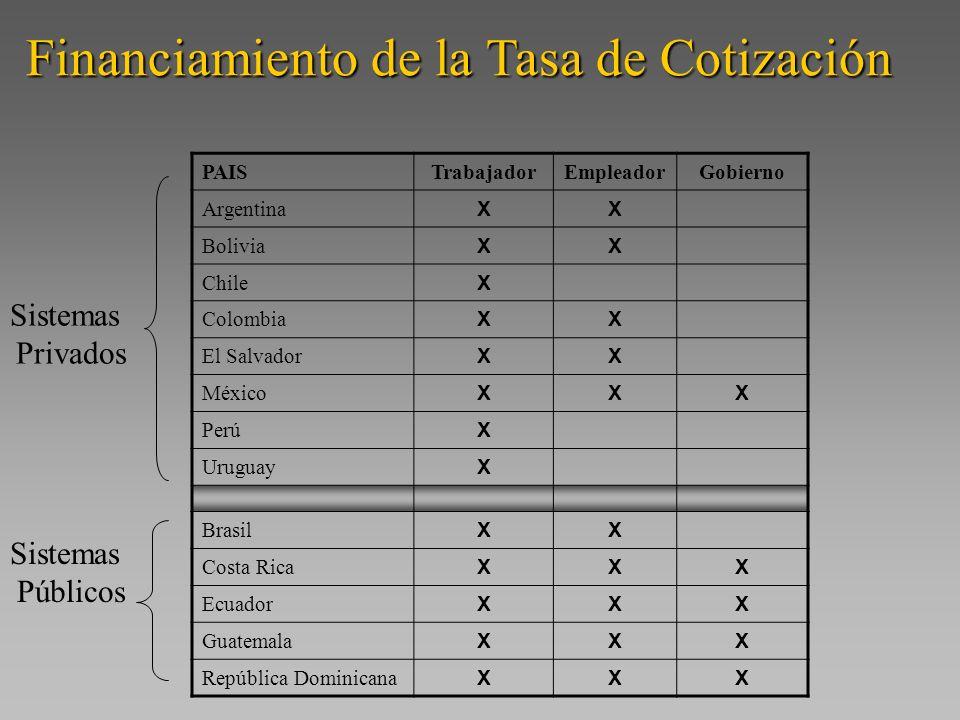 Financiamiento de la Tasa de Cotización PAISTrabajadorEmpleadorGobierno Argentina XX Bolivia XX Chile X Colombia XX El Salvador XX México XXX Perú X U