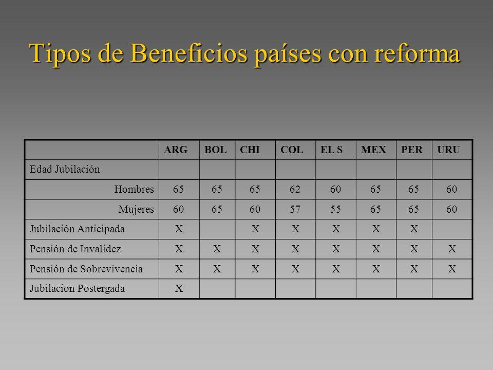 Tipos de Beneficios países con reforma ARGBOLCHICOLEL SMEXPERURU Edad Jubilación Hombres65 626065 60 Mujeres606560575565 60 Jubilación AnticipadaXXXXXX Pensión de InvalidezXXXXXXXX Pensión de SobrevivenciaXXXXXXXX Jubilacion PostergadaX