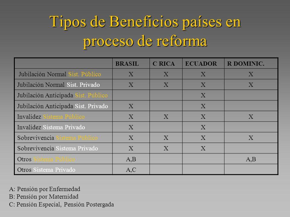 Tipos de Beneficios países en proceso de reforma BRASILC RICAECUADORR DOMINIC.