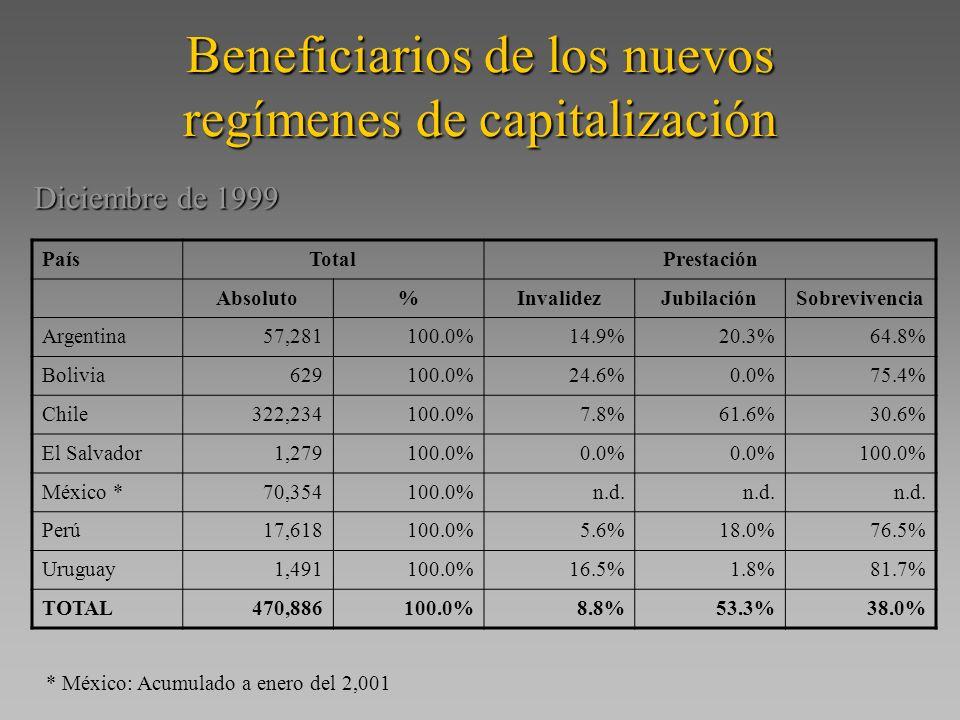 Beneficiarios de los nuevos regímenes de capitalización PaísTotalPrestación Absoluto%InvalidezJubilaciónSobrevivencia Argentina57,281100.0%14.9%20.3%64.8% Bolivia629100.0%24.6%0.0%75.4% Chile322,234100.0%7.8%61.6%30.6% El Salvador1,279100.0%0.0% 100.0% México *70,354100.0%n.d.