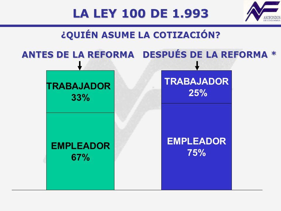 ANTES DE LA REFORMA DESPUÉS DE LA REFORMA * EMPLEADOR 67% TRABAJADOR 33% EMPLEADOR 75% TRABAJADOR 25% LA LEY 100 DE 1.993 ¿QUIÉN ASUME LA COTIZACIÓN?