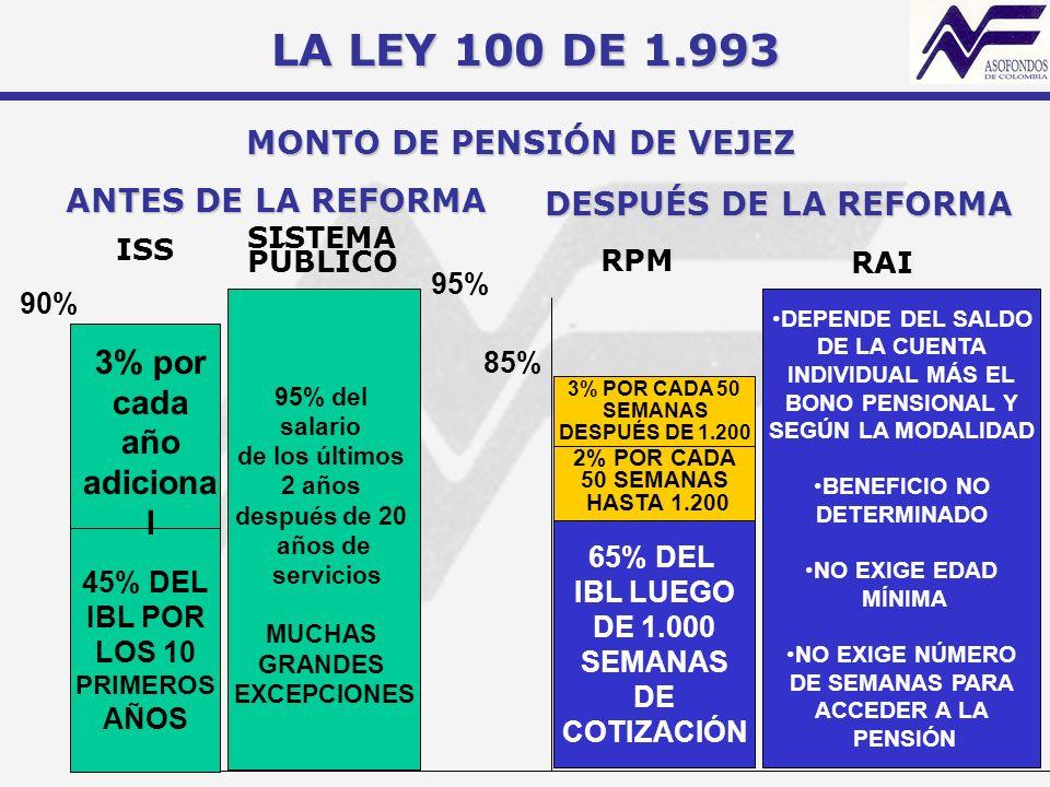 MONTO DE PENSIÓN DE VEJEZ 95% del salario de los últimos 2 años después de 20 años de servicios MUCHAS GRANDES EXCEPCIONES ANTES DE LA REFORMA DESPUÉS