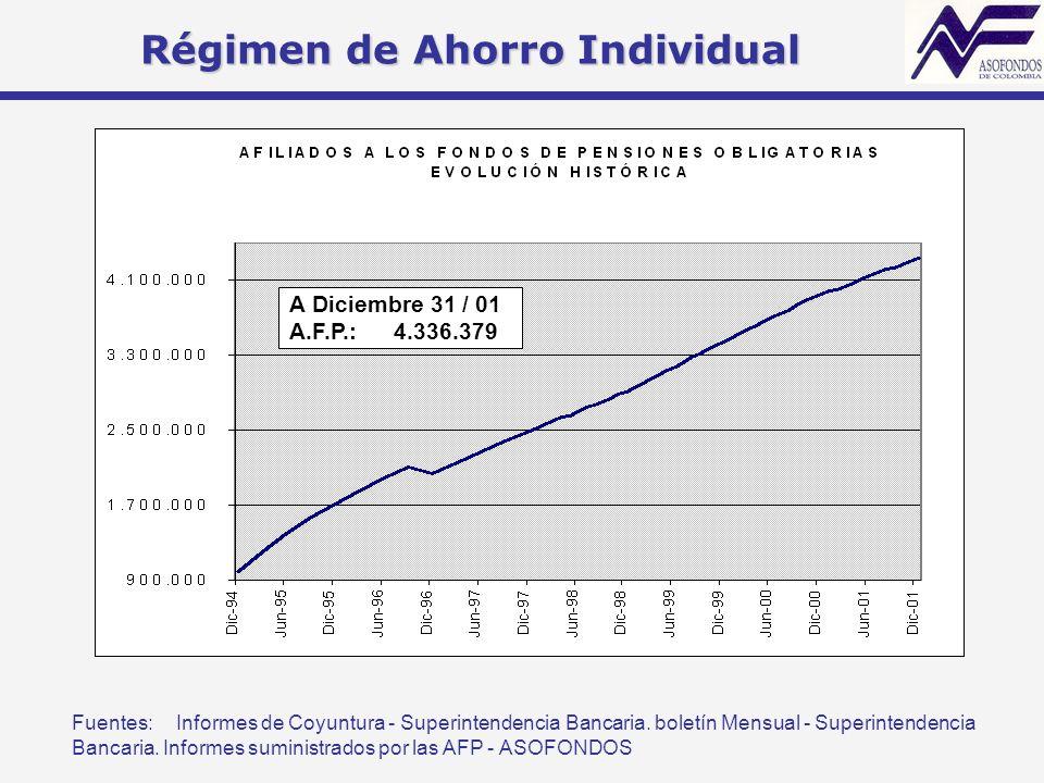 Régimen de Ahorro Individual Fuentes:Informes de Coyuntura - Superintendencia Bancaria. boletín Mensual - Superintendencia Bancaria. Informes suminist