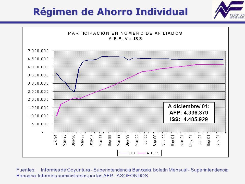 Fuentes:Informes de Coyuntura - Superintendencia Bancaria. boletín Mensual - Superintendencia Bancaria. Informes suministrados por las AFP - ASOFONDOS
