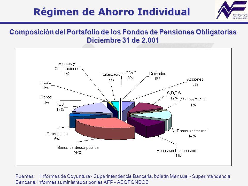 Composición del Portafolio de los Fondos de Pensiones Obligatorias Diciembre 31 de 2.001 Régimen de Ahorro Individual Fuentes:Informes de Coyuntura -