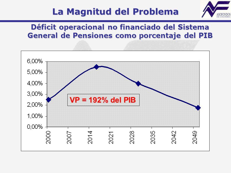 Déficit operacional no financiado del Sistema General de Pensiones como porcentaje del PIB VP = 192% del PIB La Magnitud del Problema