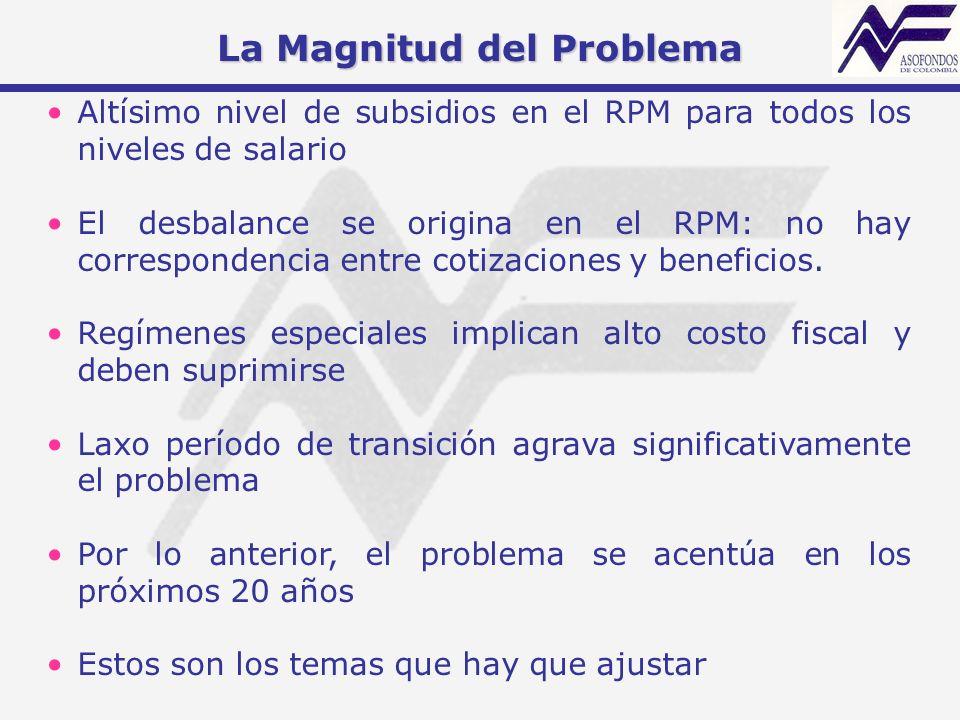 Altísimo nivel de subsidios en el RPM para todos los niveles de salario El desbalance se origina en el RPM: no hay correspondencia entre cotizaciones
