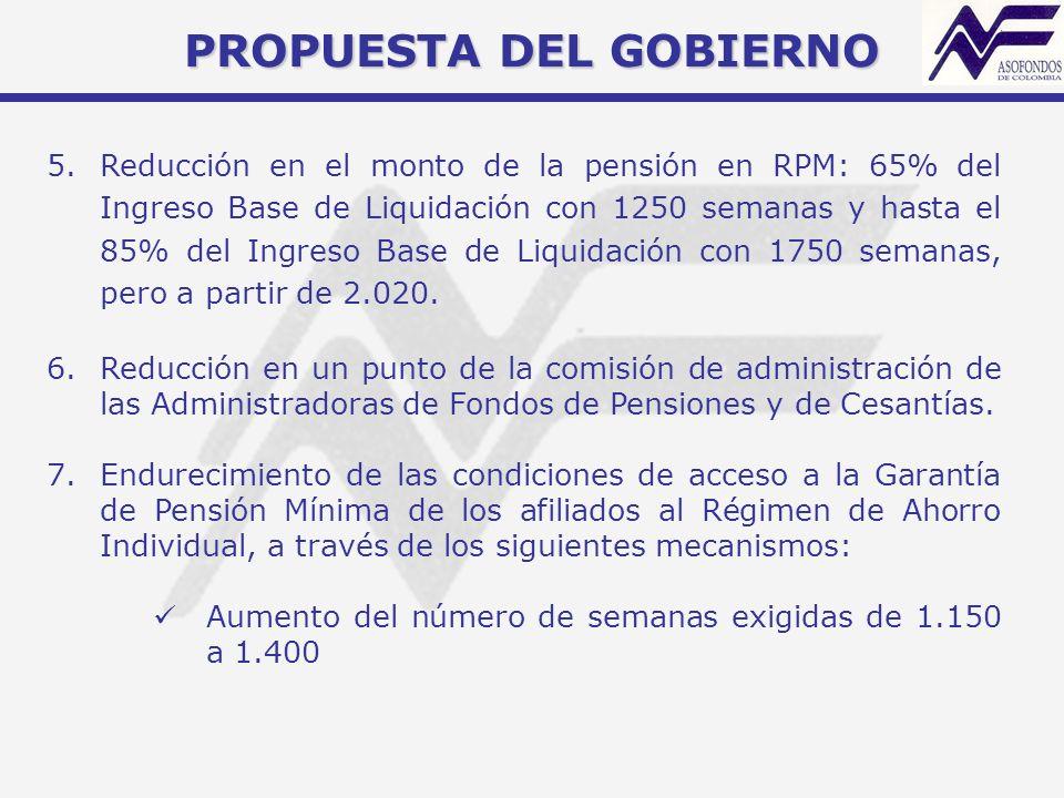 PROPUESTA DEL GOBIERNO 5.Reducción en el monto de la pensión en RPM: 65% del Ingreso Base de Liquidación con 1250 semanas y hasta el 85% del Ingreso B