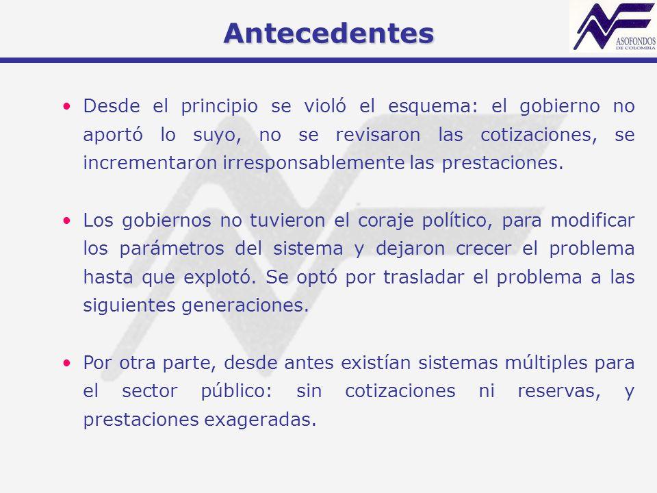 Régimen de Ahorro Individual Fuentes:Informes de Coyuntura - Superintendencia Bancaria.