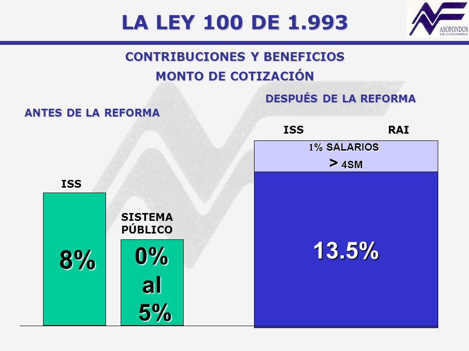 MONTO DE COTIZACIÓN 8% 8% 0% 0%al 5% 5% 13.5% 1 % SALARIOS > 4SM ANTES DE LA REFORMA ISS SISTEMA PÚBLICO DESPUÉS DE LA REFORMA ISS RAI LA LEY 100 DE 1