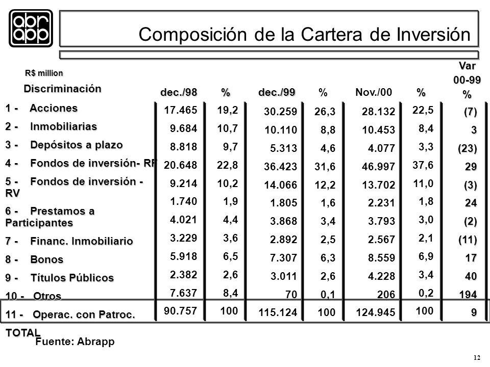 12 Composición de la Cartera de Inversión 1 - Acciones 2 - Inmobiliarias 3 - Depósitos a plazo 4 - Fondos de inversión- RF 5 - Fondos de inversión - RV 6 - Prestamos a Participantes 7 - Financ.