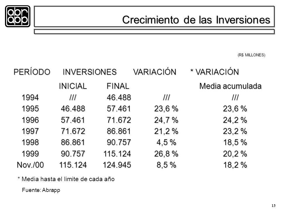 13 Crecimiento de las Inversiones PERÍODO INVERSIONES VARIACIÓN * VARIACIÓN INICIAL FINAL Media acumulada INICIAL FINAL Media acumulada 199419951996199719981999Nov./00///46.48857.46171.67286.86190.757115.124/// 23,6 % 24,7 % 21,2 % 4,5 % 26,8 % 8,5 % 46.48857.46171.67286.86190.757115.124124.945 (R$ MILLONES) /// 23,6 % 24,2 % 23,2 % 18,5 % 20,2 % 18,2 % * Media hasta el limite de cada año Fuente: Abrapp