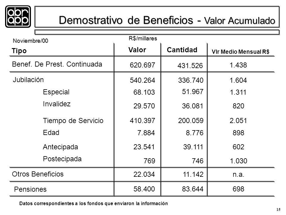 15 Demostrativo de Beneficios - Valor Acumulado R$/millares Noviembre/00 Benef.