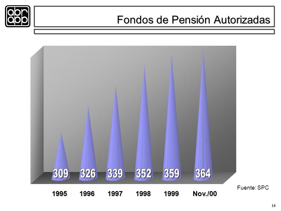 16 Fondos de Pensión Autorizadas 19951996199719981999Nov./00 Fuente: SPC