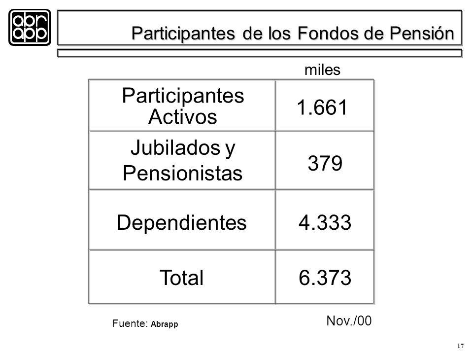 17 Participantes de los Fondos de Pensión Participantes Activos Jubilados y Pensionistas Dependientes Total 1.661 379 4.333 6.373 miles Nov./00 Fuente: Abrapp