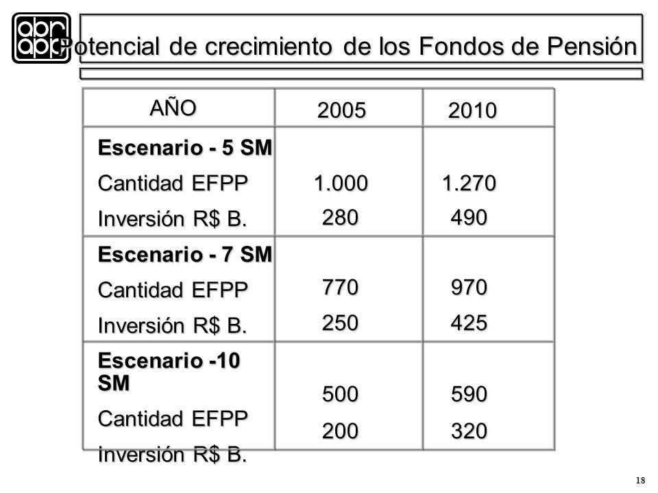 18 Escenario - 5 SM Cantidad EFPP Inversión R$ B. Escenario - 7 SM Cantidad EFPP Inversión R$ B.