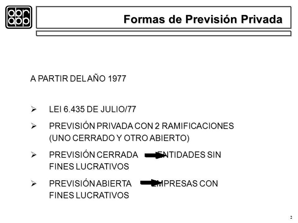 2 A PARTIR DEL AÑO 1977 LEI 6.435 DE JULIO/77 LEI 6.435 DE JULIO/77 PREVISIÓN PRIVADA CON 2 RAMIFICACIONES (UNO CERRADO Y OTRO ABIERTO) PREVISIÓN PRIVADA CON 2 RAMIFICACIONES (UNO CERRADO Y OTRO ABIERTO) PREVISIÓN CERRADA ENTIDADES SIN FINES LUCRATIVOS PREVISIÓN CERRADA ENTIDADES SIN FINES LUCRATIVOS PREVISIÓN ABIERTA EMPRESAS CON FINES LUCRATIVOS PREVISIÓN ABIERTA EMPRESAS CON FINES LUCRATIVOS Formas de Previsión Privada