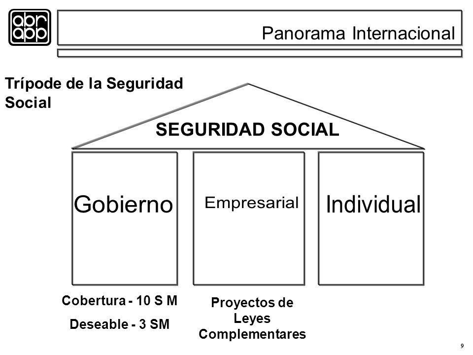 9 SEGURIDAD SOCIAL Cobertura - 10 S M Deseable - 3 SM Proyectos de Leyes Complementares Panorama Internacional Trípode de la Seguridad Social