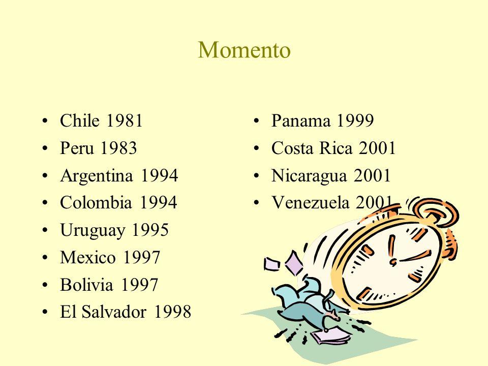 Momento Chile 1981 Peru 1983 Argentina 1994 Colombia 1994 Uruguay 1995 Mexico 1997 Bolivia 1997 El Salvador 1998 Panama 1999 Costa Rica 2001 Nicaragua 2001 Venezuela 2001