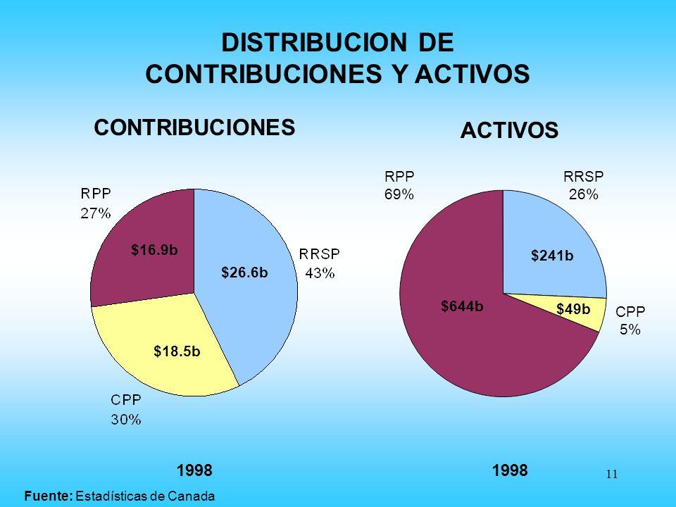 11 CONTRIBUCIONES 1998 $26.6b $18.5b $16.9b 1998 RRSP 26% CPP 5% RPP 69% $241b $644b $49b ACTIVOS DISTRIBUCION DE CONTRIBUCIONES Y ACTIVOS Fuente: Estadísticas de Canada