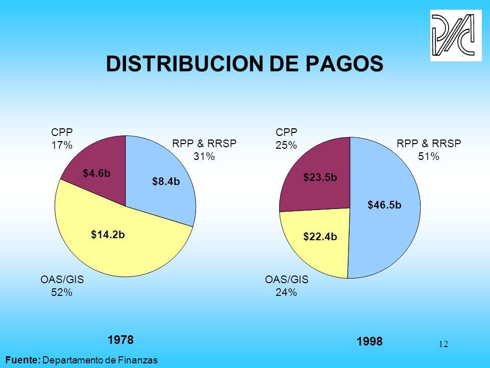12 1978 1998 RPP & RRSP 31% OAS/GIS 52% CPP 17% RPP & RRSP 51% OAS/GIS 24% CPP 25% $46.5b $22.4b $23.5b $8.4b $14.2b $4.6b DISTRIBUCION DE PAGOS Fuente: Departamento de Finanzas