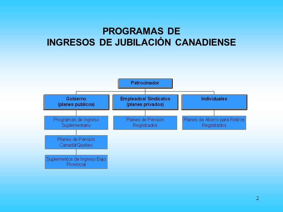 2 PROGRAMAS DE INGRESOS DE JUBILACIÓN CANADIENSE