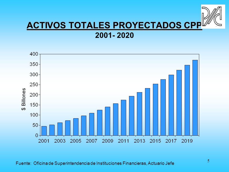 5 ACTIVOS TOTALES PROYECTADOS CPP ACTIVOS TOTALES PROYECTADOS CPP 2001- 2020 $ Billones Fuente: Oficina de Superintendencia de Instituciones Financieras, Actuario Jefe