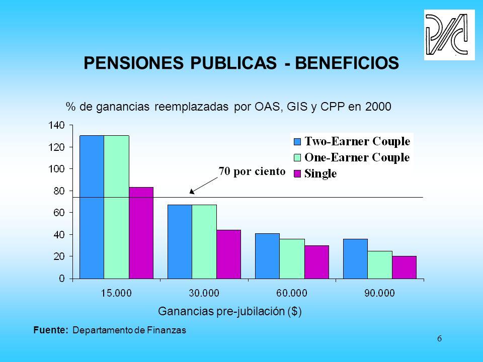 6 PENSIONES PUBLICAS - BENEFICIOS Fuente: Departamento de Finanzas % de ganancias reemplazadas por OAS, GIS y CPP en 2000 Ganancias pre-jubilación ($) 70 por ciento