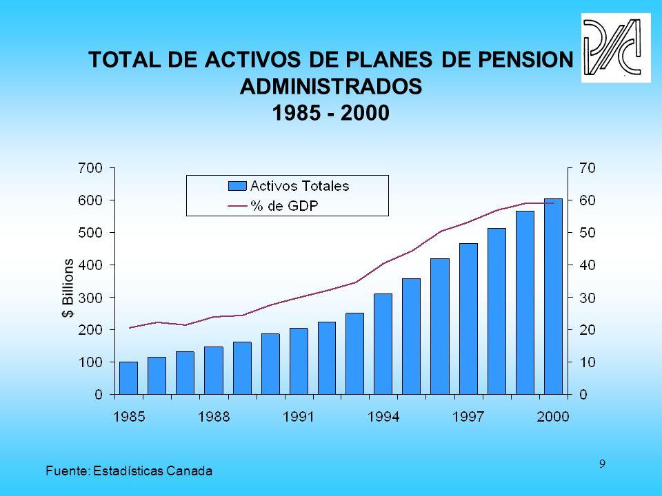 9 TOTAL DE ACTIVOS DE PLANES DE PENSION ADMINISTRADOS 1985 - 2000 $ Billions Fuente: Estadísticas Canada