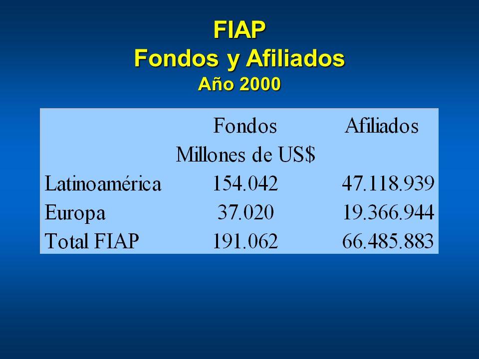 FIAP Fondos y Afiliados Año 2000