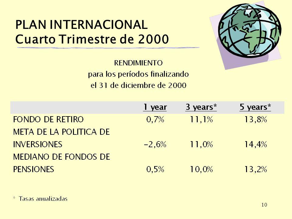 10 PLAN INTERNACIONAL Cuarto Trimestre de 2000