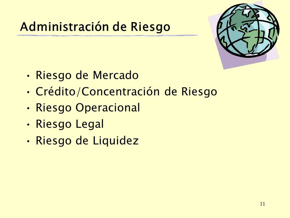 11 Administración de Riesgo Riesgo de Mercado Crédito/Concentración de Riesgo Riesgo Operacional Riesgo Legal Riesgo de Liquidez