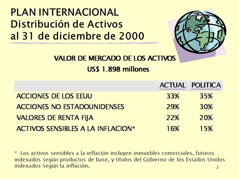 3 PLAN INTERNACIONAL Distribución de Activos al 31 de diciembre de 2000 * Los activos sensibles a la inflación incluyen inmuebles comerciales, futuros indexados según productos de base, y títulos del Gobierno de los Estados Unidos indexados según la inflación.