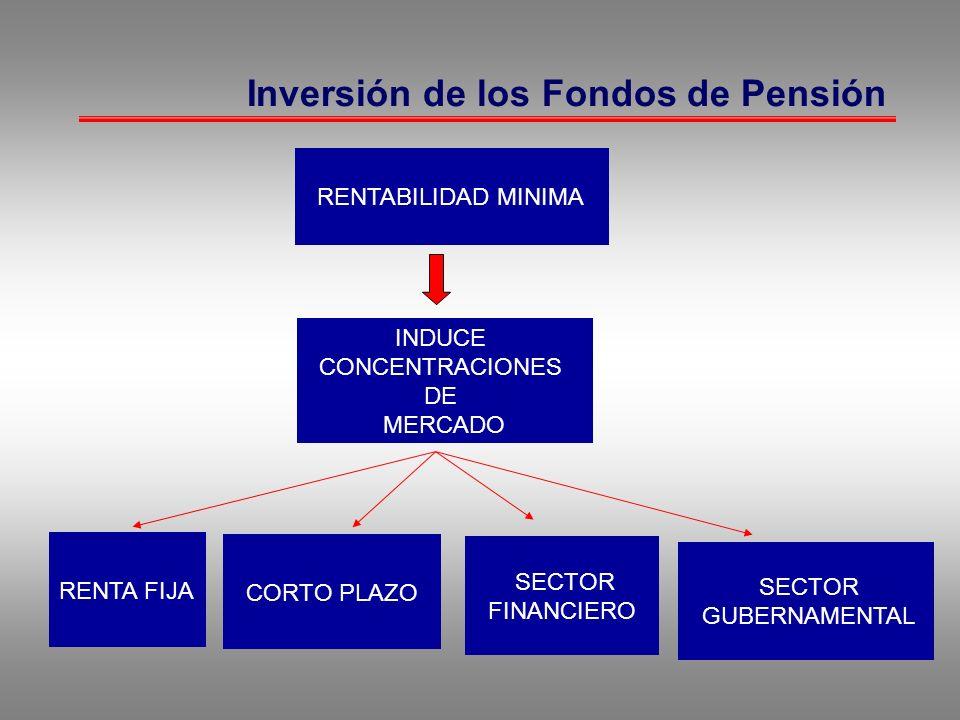 Inversión de los Fondos de Pensión RENTABILIDAD MINIMA INDUCE CONCENTRACIONES DE MERCADO RENTA FIJA CORTO PLAZO SECTOR FINANCIERO SECTOR GUBERNAMENTAL