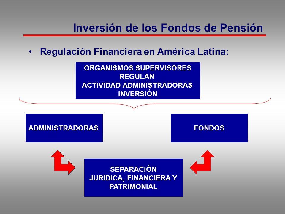 Inversión de los Fondos de Pensión Regulación Financiera en América Latina: SEPARACIÓN JURIDICA, FINANCIERA Y PATRIMONIAL ADMINISTRADORAS FONDOS ORGAN