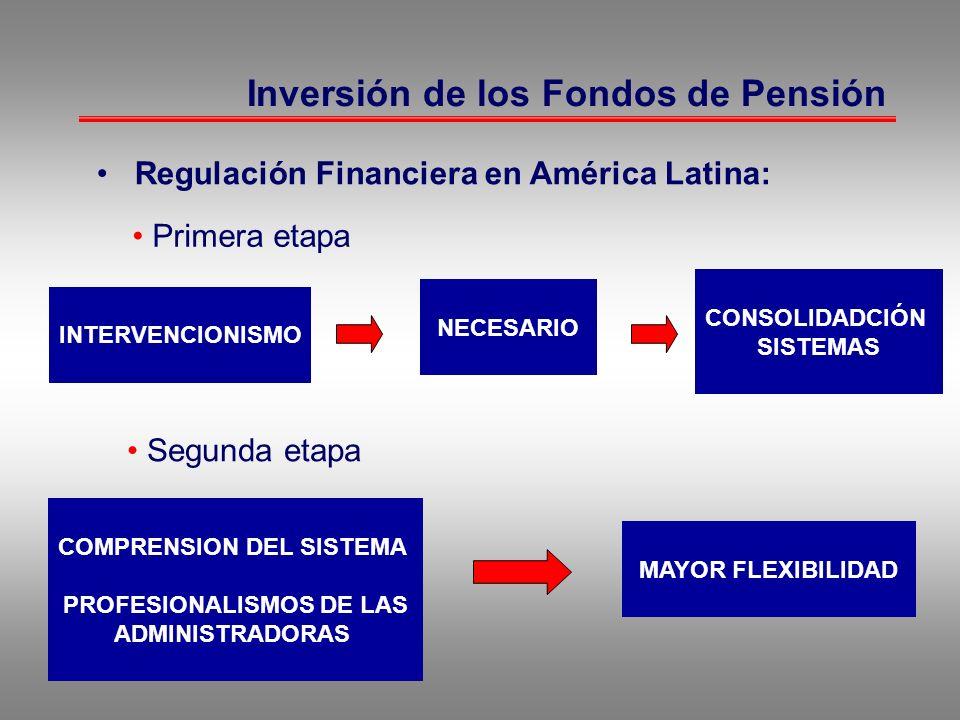 Inversión de los Fondos de Pensión Regulación Financiera en América Latina: Primera etapa INTERVENCIONISMO NECESARIO CONSOLIDADCIÓN SISTEMAS Segunda e