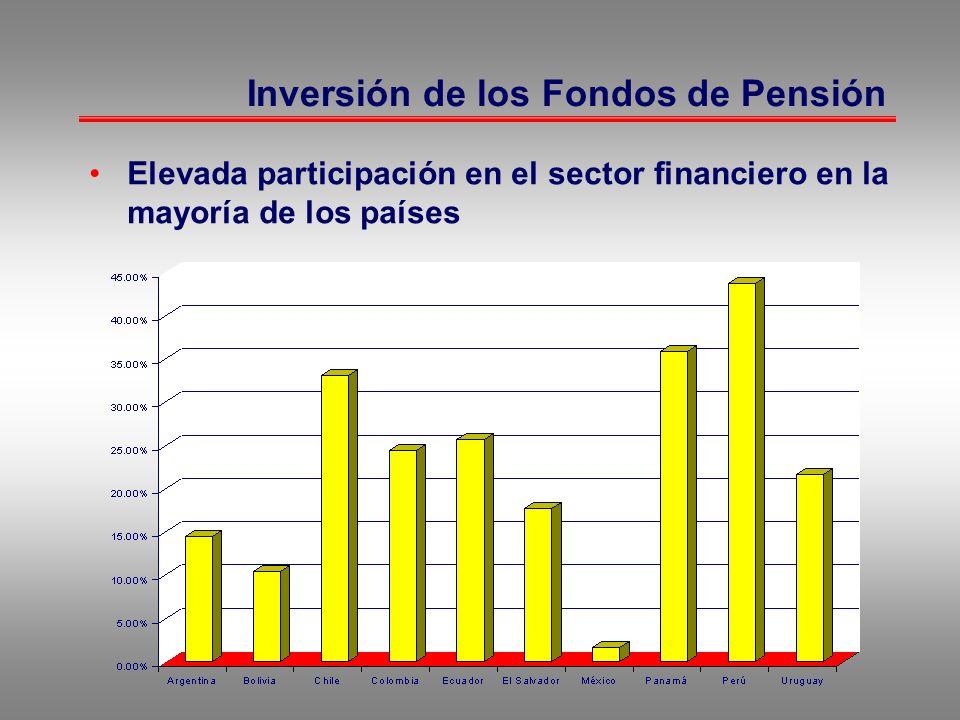 Inversión de los Fondos de Pensión Elevada participación en el sector financiero en la mayoría de los países