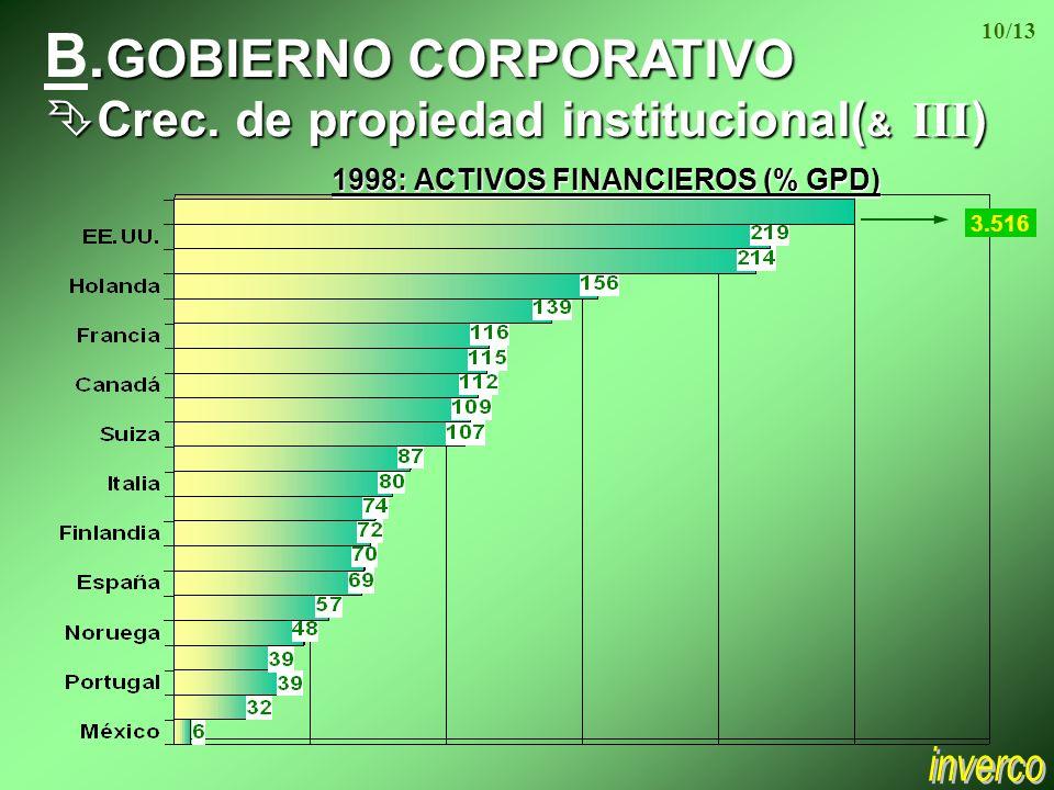 GOBIERNO B. GOBIERNO CORPORATIVO Crec. de propiedad institucional( & III ) Crec.