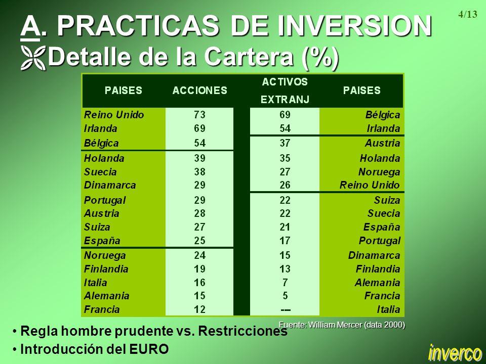 A. PRACTICAS DE INVERSION Ë Detalle de la Cartera (%) Regla hombre prudente vs.