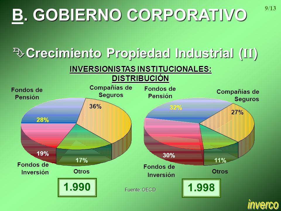 . B. GOBIERNO CORPORATIVO Crecimiento Propiedad Industrial ( II ) Crecimiento Propiedad Industrial ( II ) Fuente: OECD Compañías de Seguros 36% Fondos