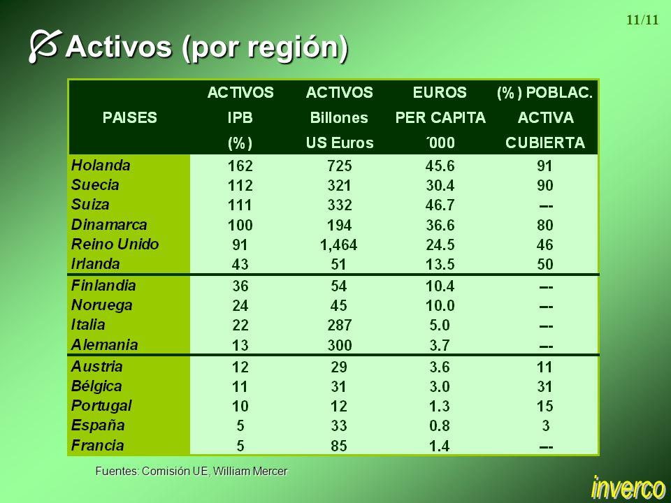 Í Activos (por región) Fuentes: Comisión UE, William Mercer 11/11